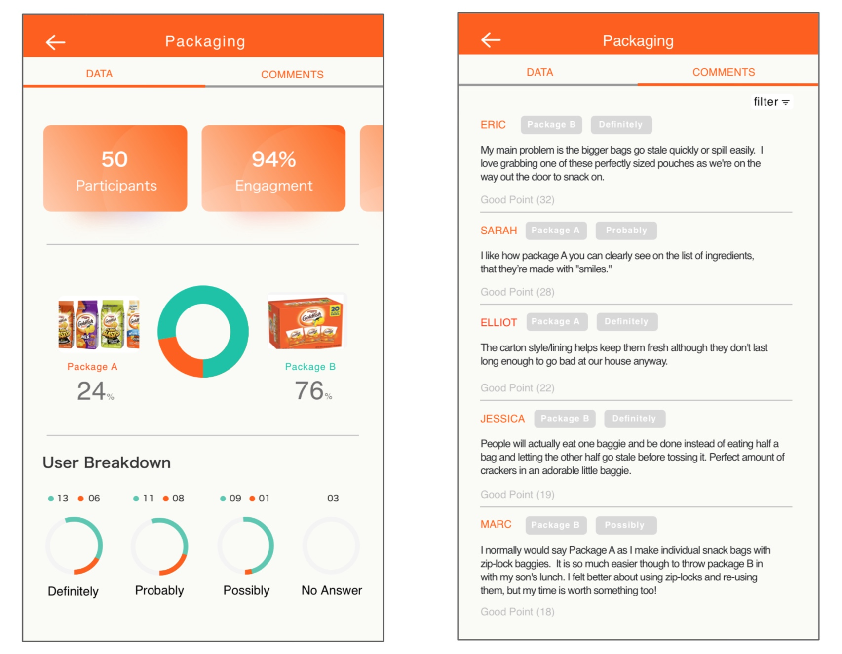 Digital A/B Test - See individual feedback and measure the group perspective
