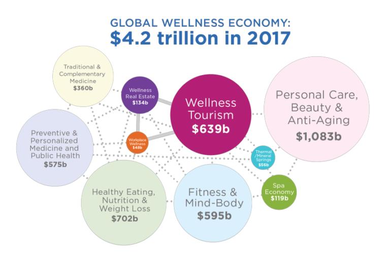 wellnesseconomy-768x507.png