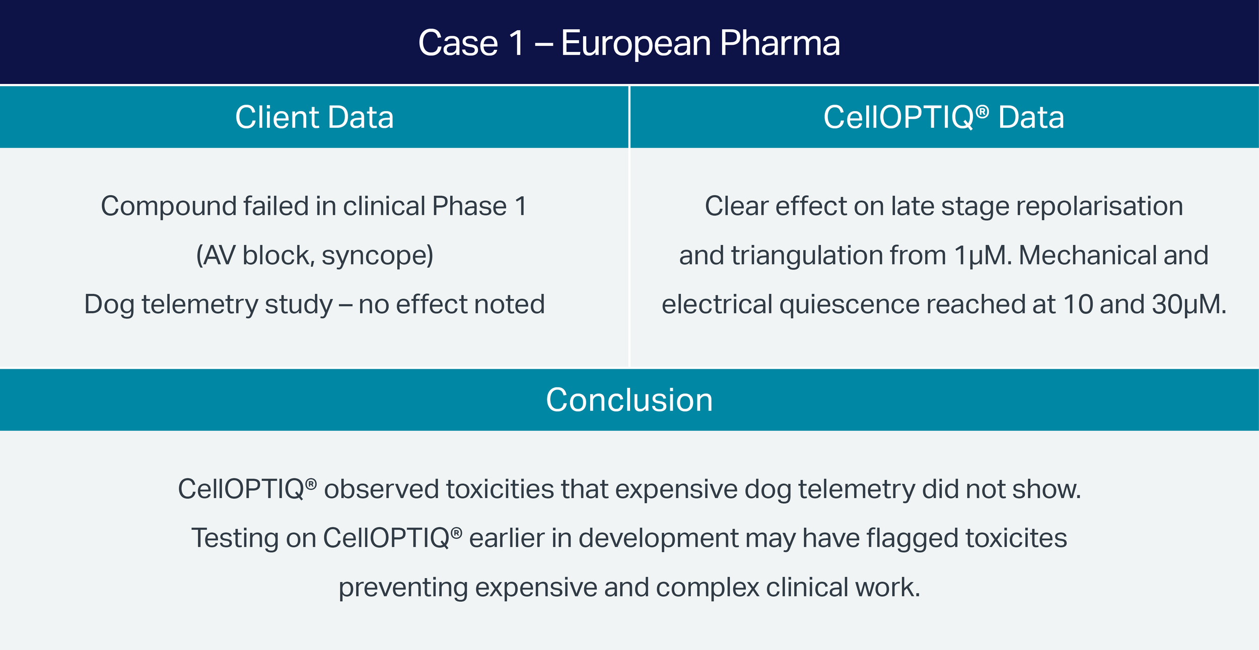 Case-1-Euro-Pharma-Assay-Comparison-2.png