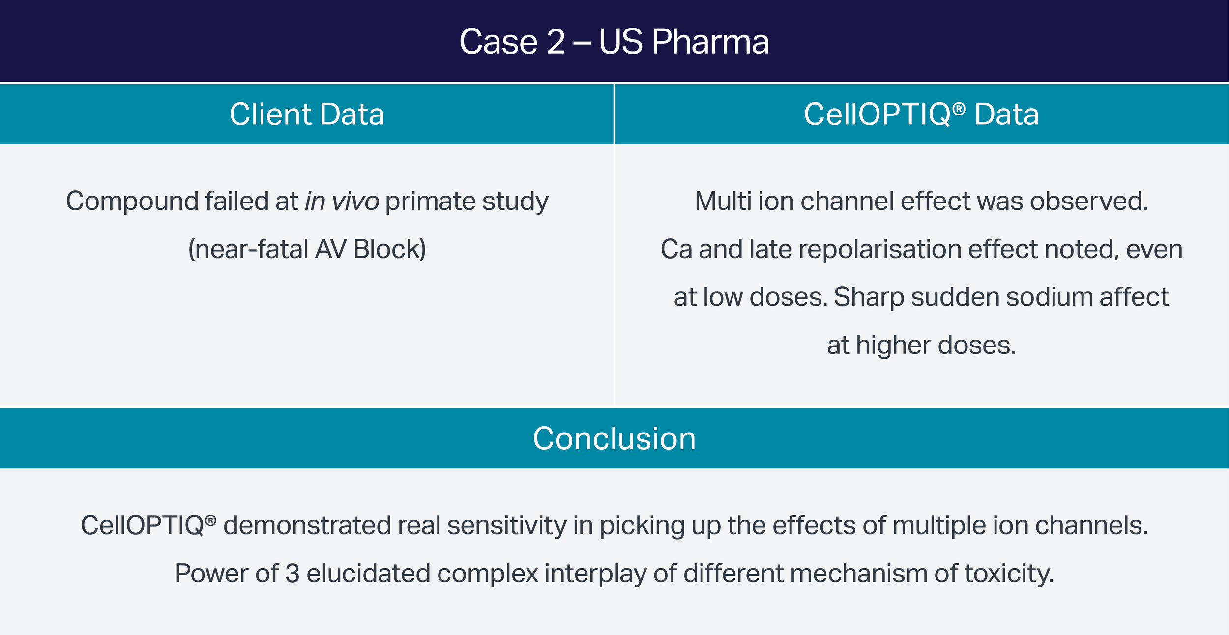 Case-2-US-Pharma-Assay-Comparison.png