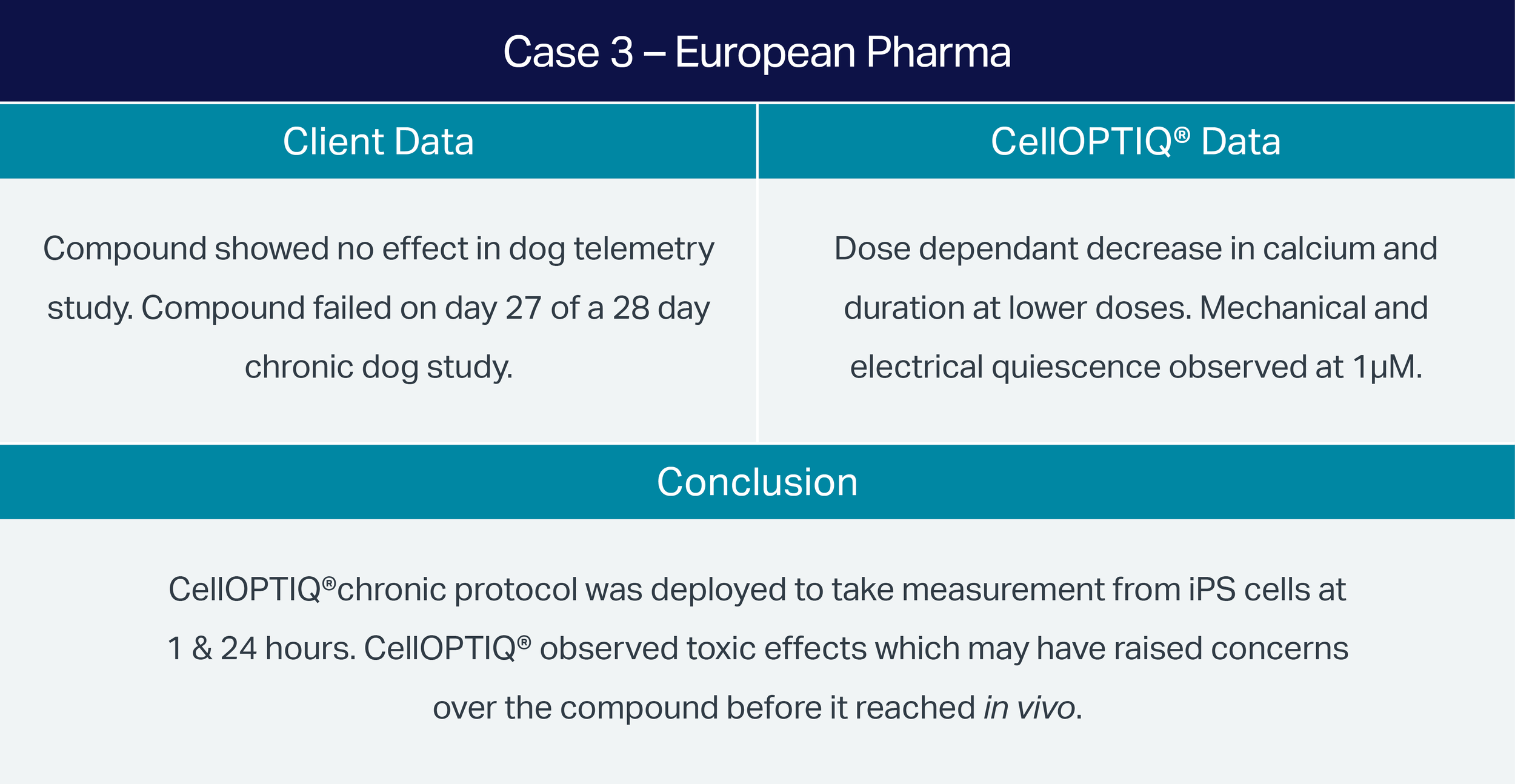 Case-3-Euro-Pharma-Assay-Comparison.png