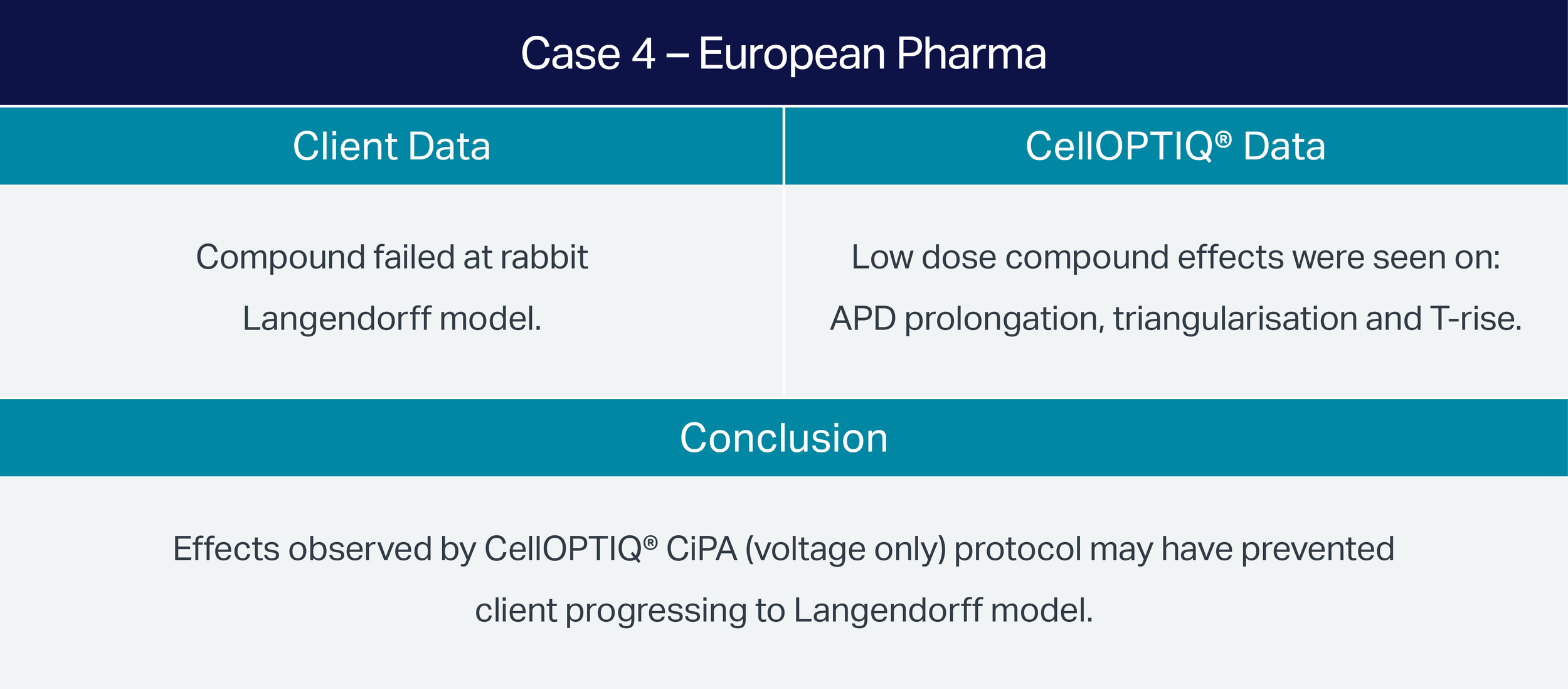 Case-4-Euro-Pharma-Assay-Comparison.png