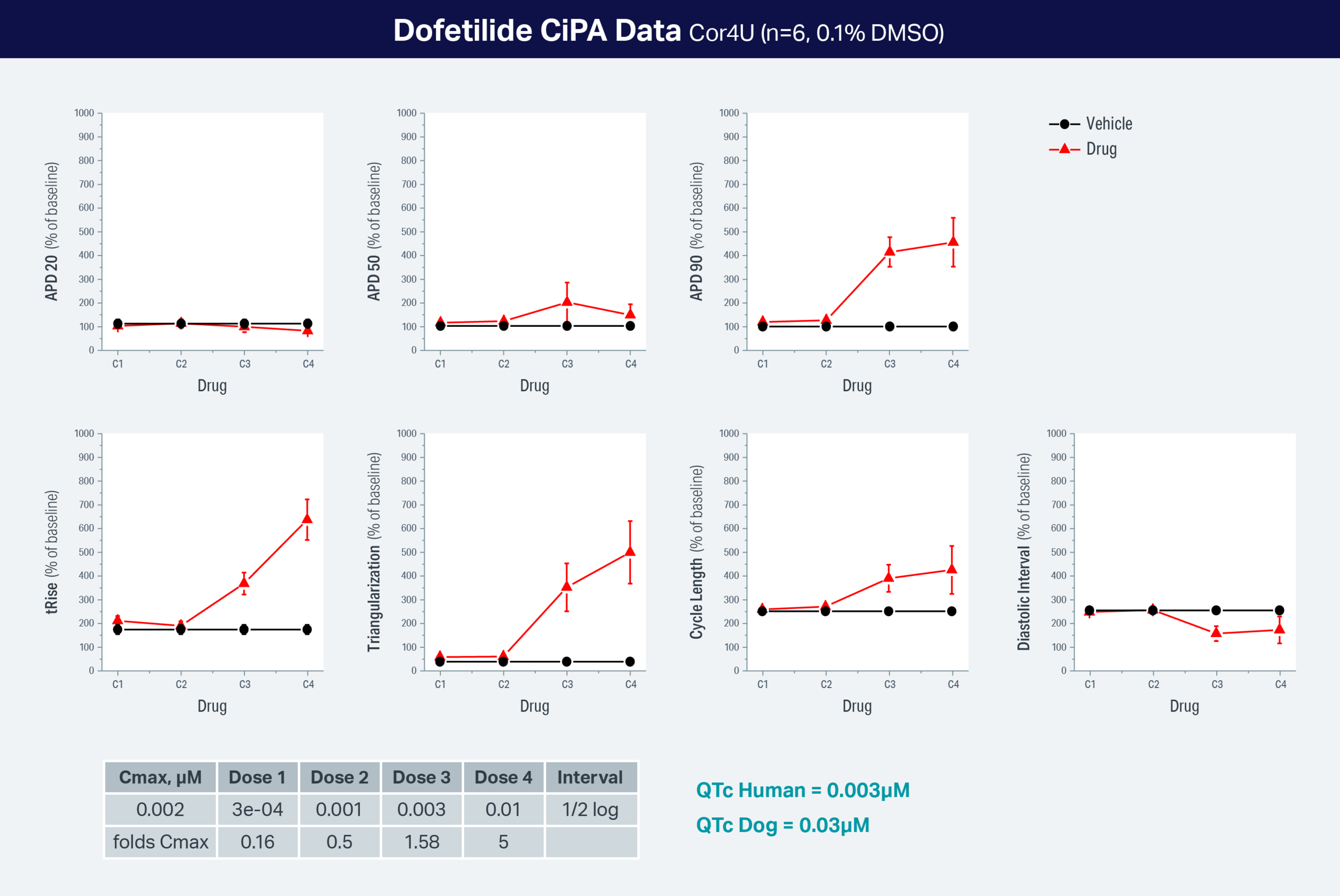 Typical CiPA Data – Dofetilide. From a Clyde Biosciences CiPA Assay