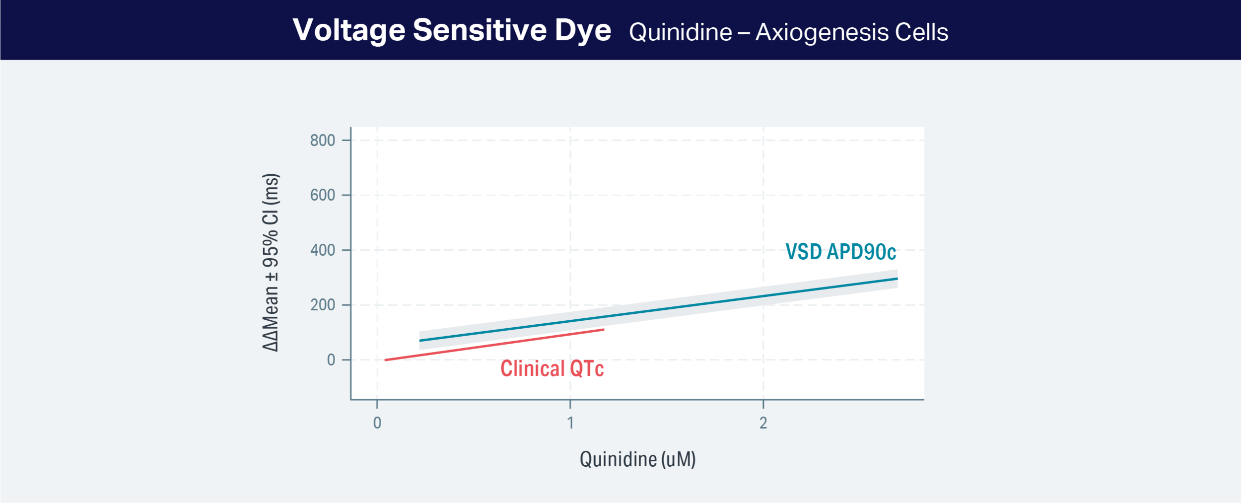 Graph showing voltage sensitive dye data from the CellOPTIQ platform