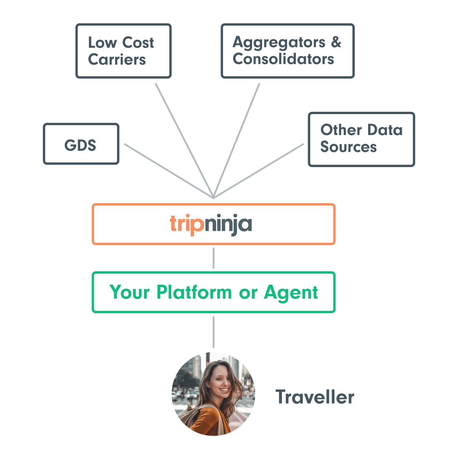 tripninja data sources@2x.png