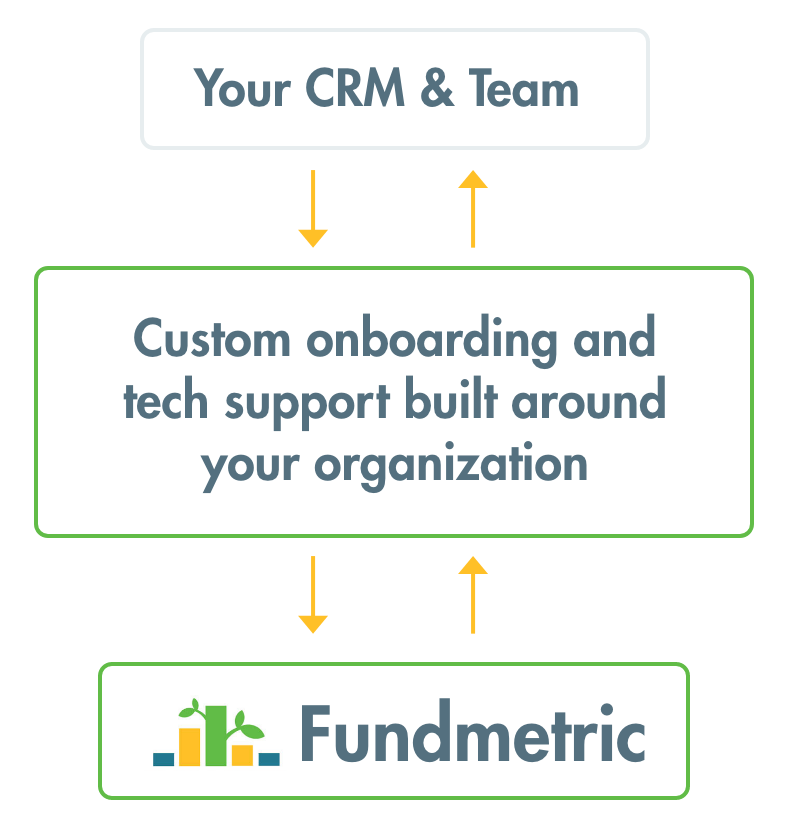 Fundmetric-leadership-support@2x.png