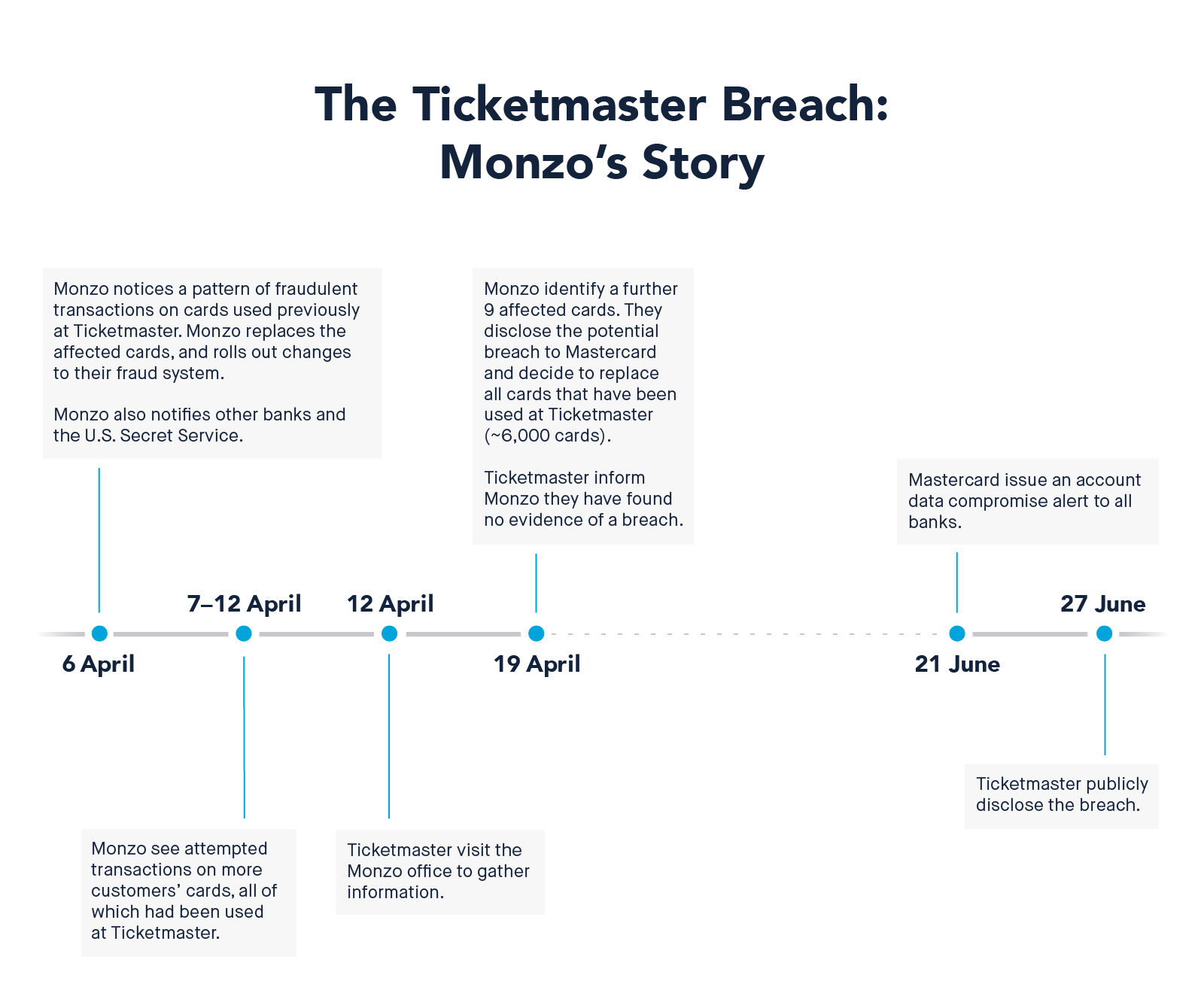 Timeline from Monzo on how they discovered the issue and responded to swiftly protect their  advocates .