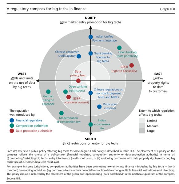 A regulatory compass for big techs in finance.