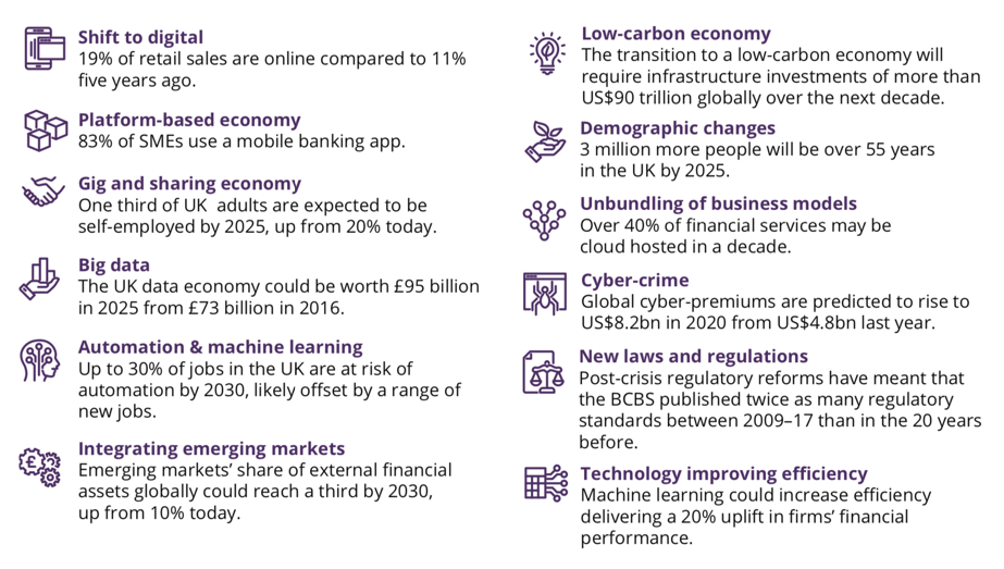 Forces shaping the new economy.