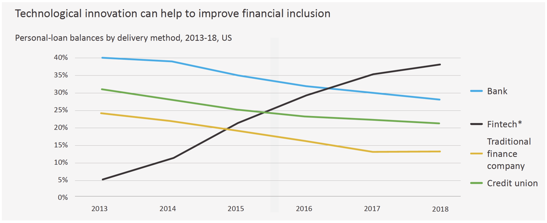 Technological innovation can help improve financial inclusion