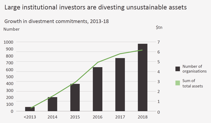 Institutional investors divesting unsustainable assets