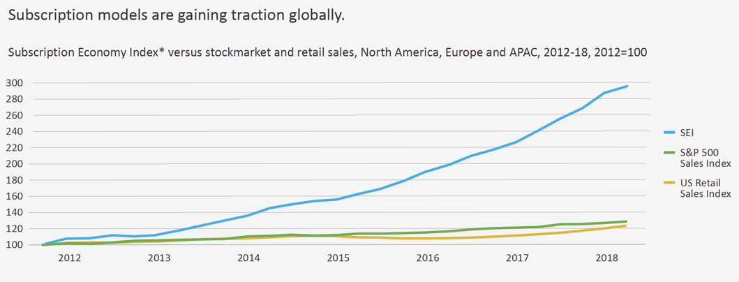 Subscription models gaining traction globally.
