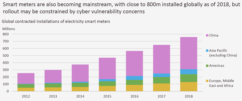 Smart meters have entered mainstream, but momentum may slow due to cyber-security concerns.