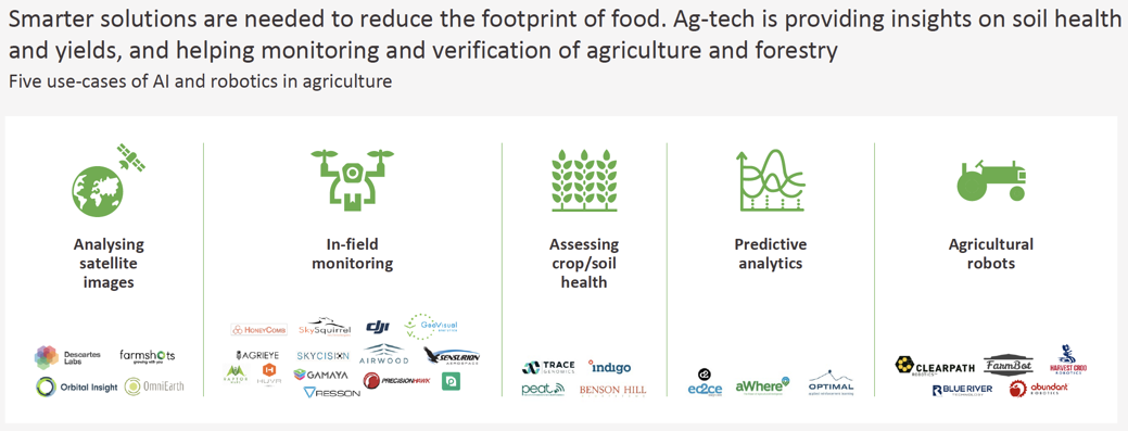AI and Robotics (Ag Tech) having increasing impact on Sustainable Agriculture