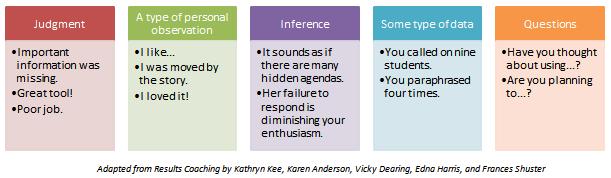 feedback chart