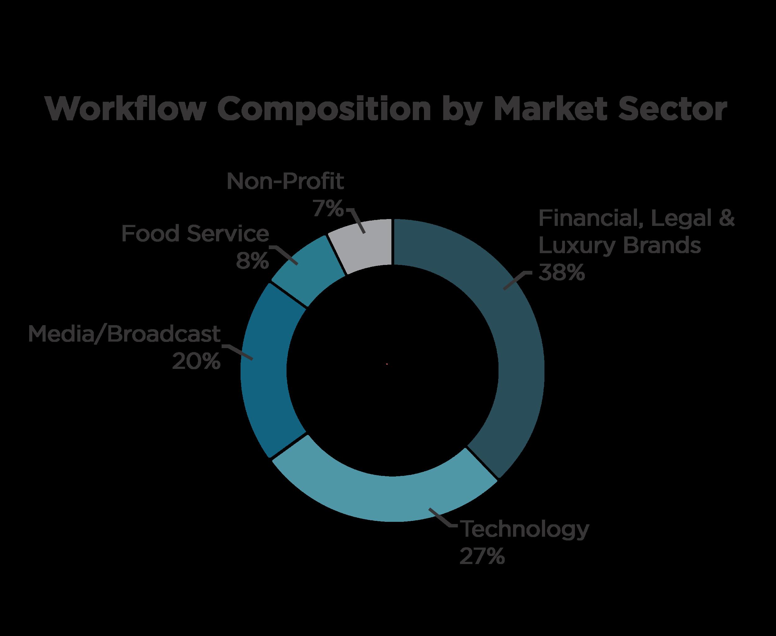 market sectors gaps teal-03.png