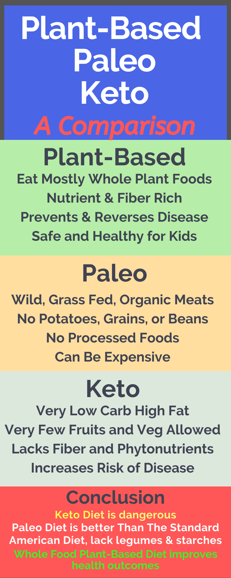 plant centered diet and keto