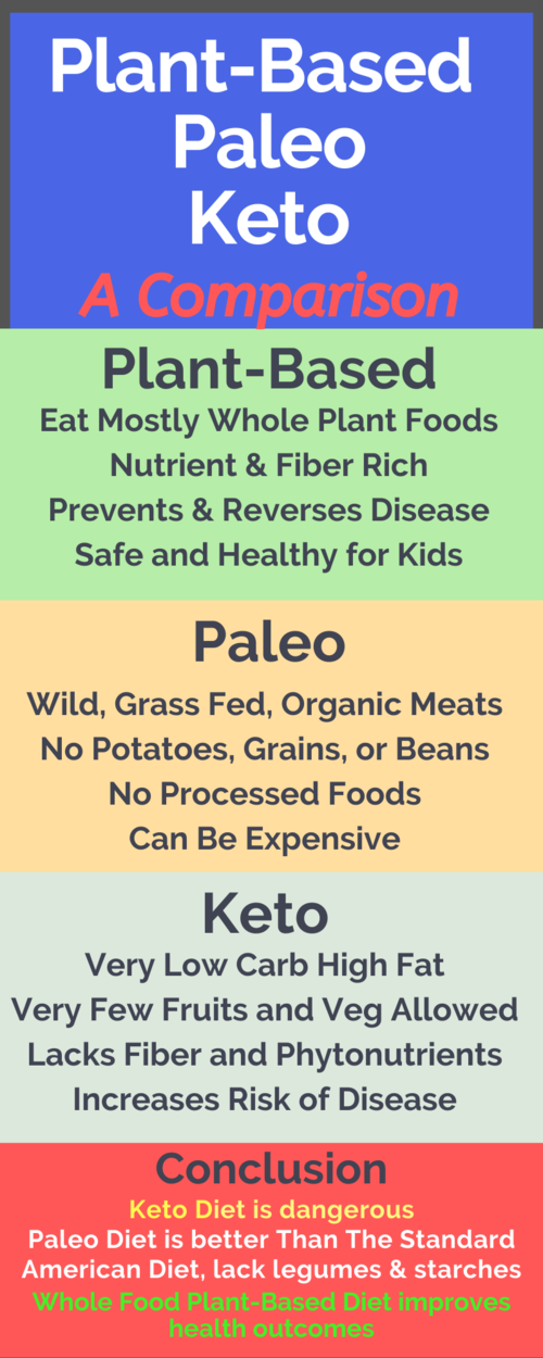 keto diet vs whole