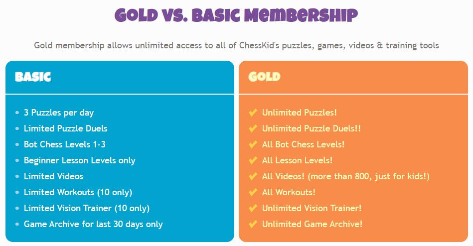 ChessKid Basic vs Gold.png