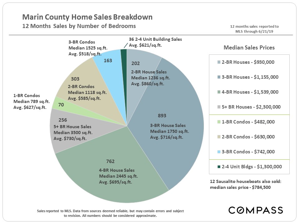 Marin-Sales-by-BR_pie-chart.jpg