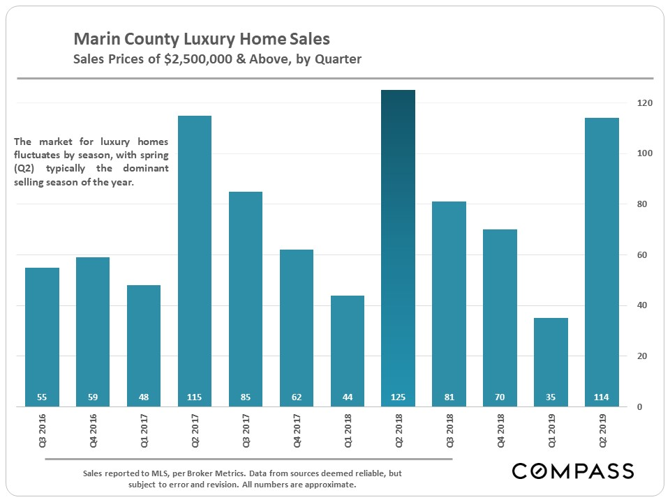 Marin-Lux-Home-Sales_2500k-plus.jpg