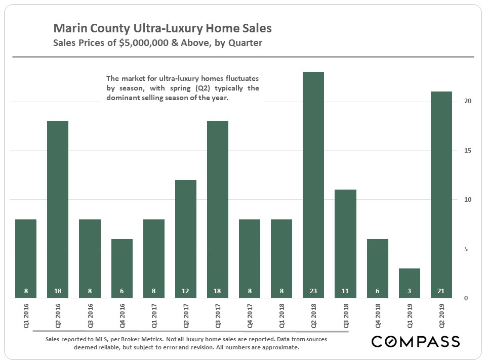 Marin-Lux-Home-Sales_5m-plus.jpg