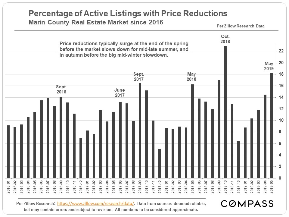 Marin-Percentage-of-Listings-w-Price-Reductions.jpg