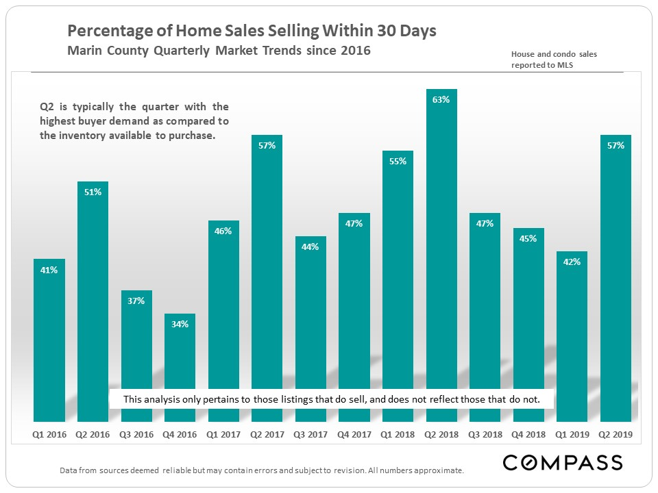 Marin-Sales-within-30-Days.jpg