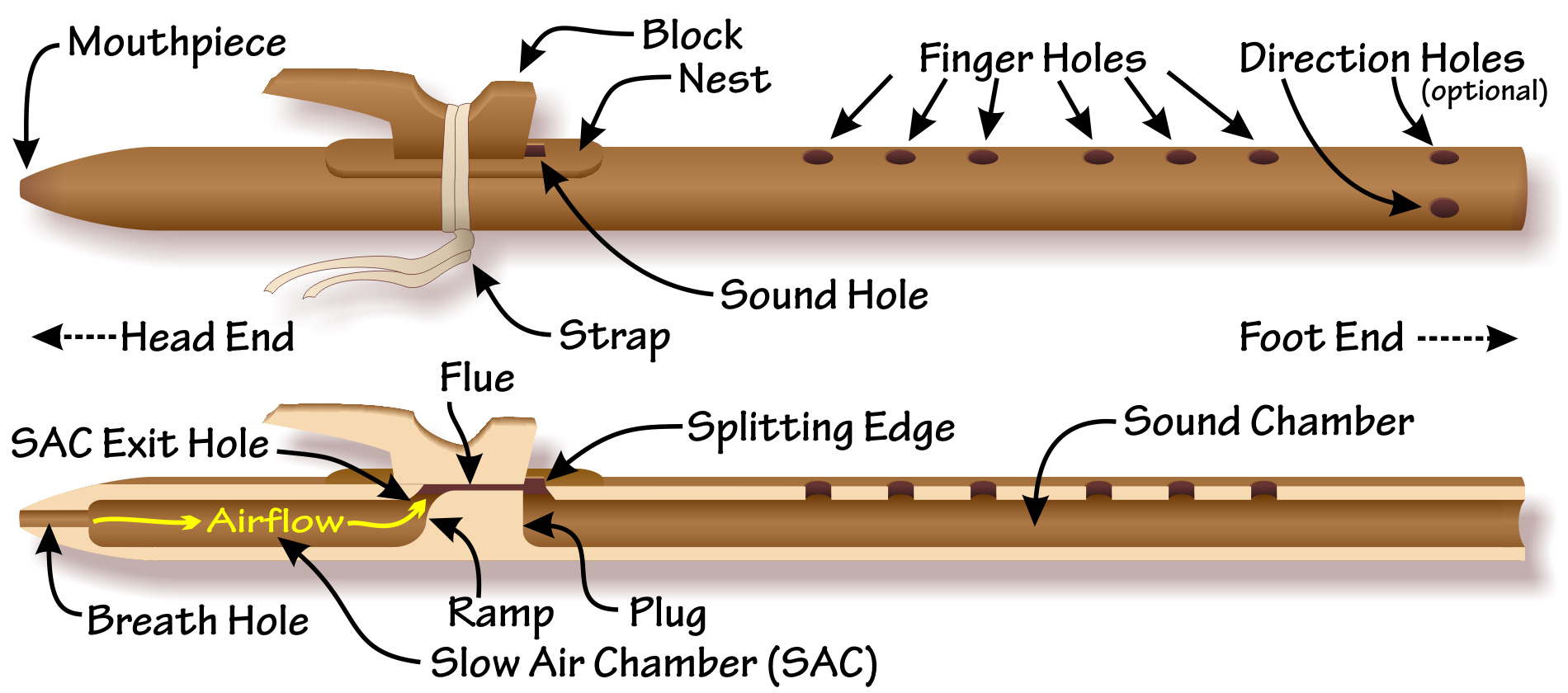nat am flute diagrams.jpg