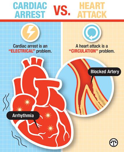cardiacarrestvsheartattack.jpg