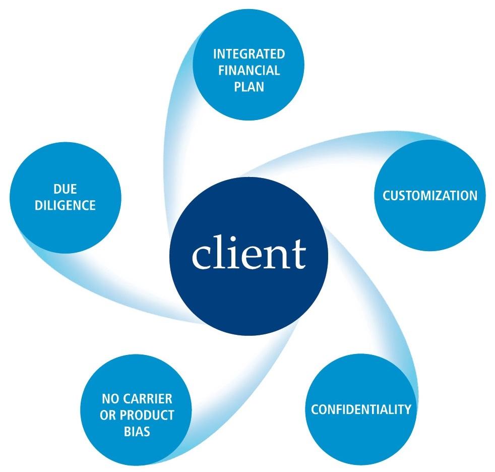 clients formula of values.jpg