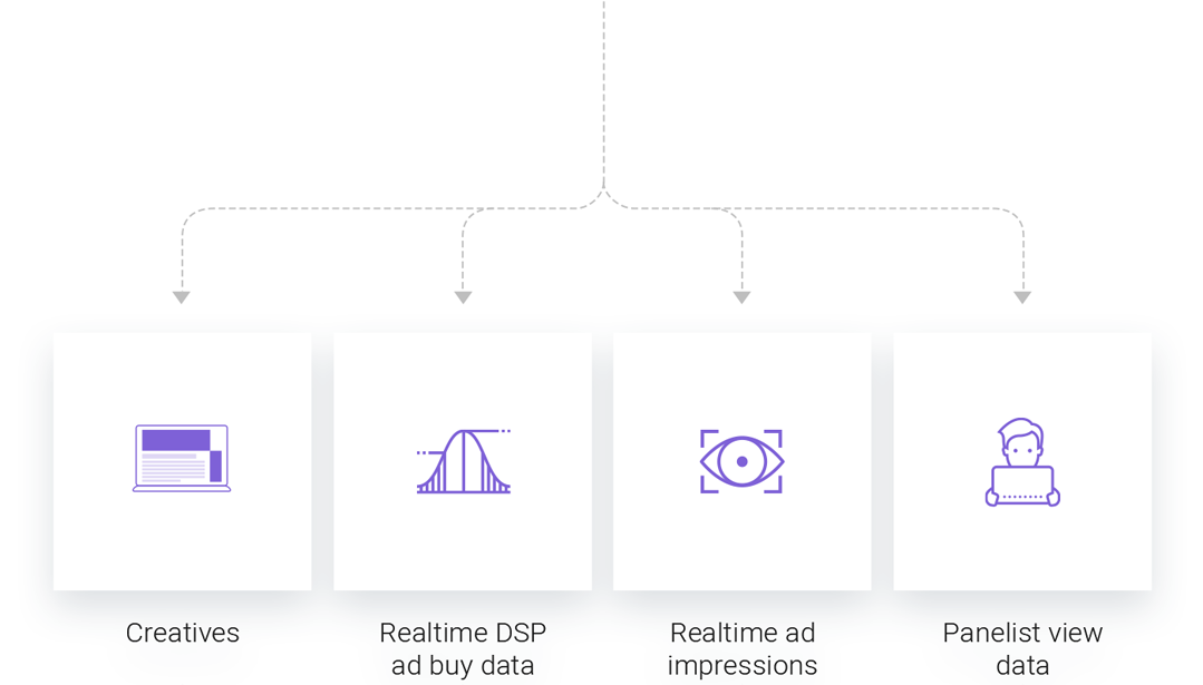 2. Analysing the result - Viomba merges each DSP linked campaign spend data with ad format specifically measured attention levels to optimise buying rules with chosen parameters; media, ad placement, ad format, hour and day, creative and demography.