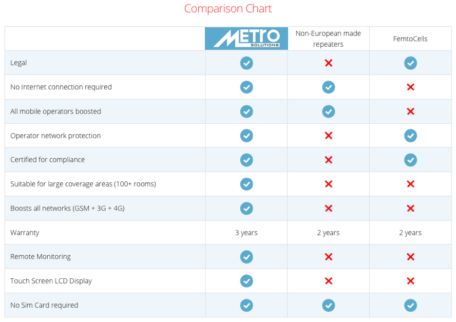metro-solutions-cork-stelladoradus-mobile-phone-booster-system.png
