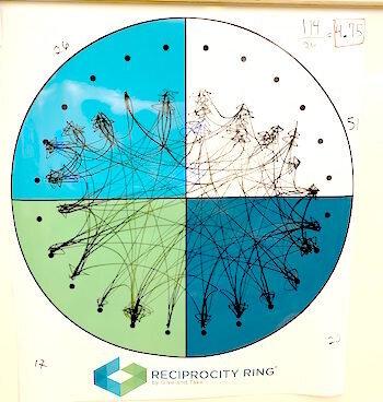 ReciprocityRingExercise_Diagram_HarvardBusinessSchool.jpg