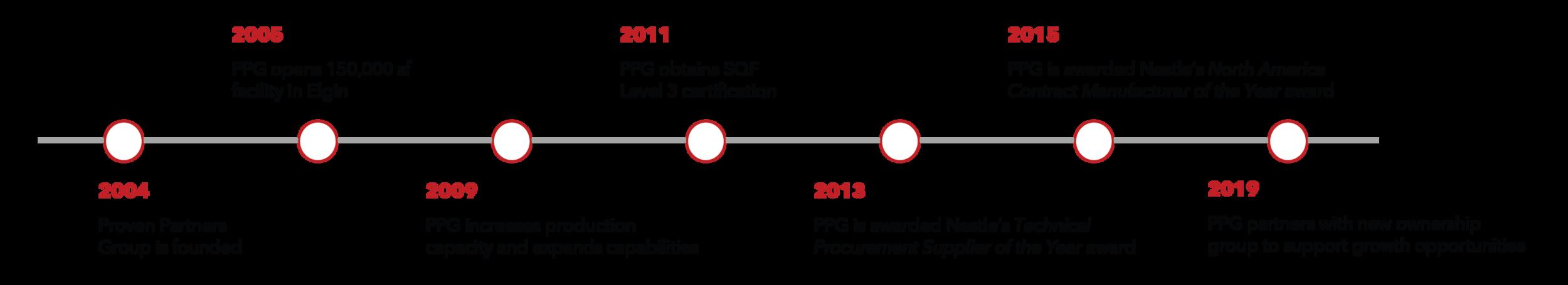 PPG Timeline-01.png
