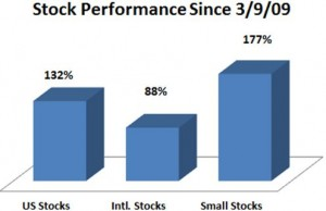 Stock Performance Since 3.9.09