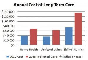 2013 Cost of LTC Chart