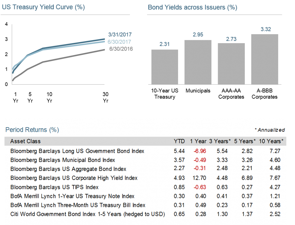 Q2-Bond-and-Yield-Information-1024x782.png