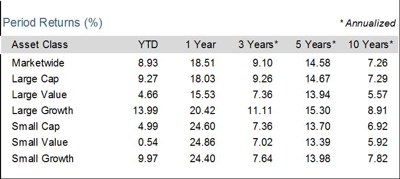 Q2-Domestic-Stock-Returns.png