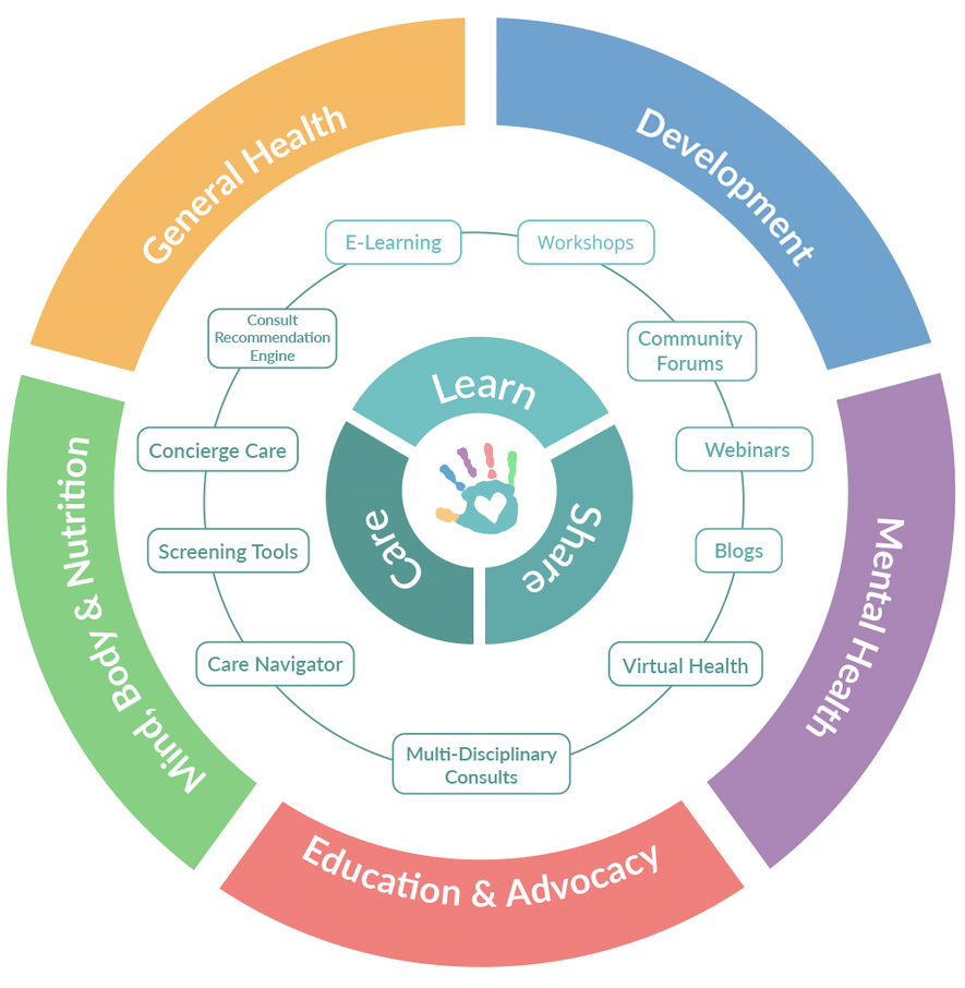 Our Nurturing Ecosystem - We offer integrated, holistic children's care, and provide access to multi-disciplinary specialists within general health, development health, mental health, mind-body-nutrition, and education and advocacy. Parents can optimize their children's health and improve outcomes utilizing our formula of Learn, Care, and Share right at their fingertips in one place.