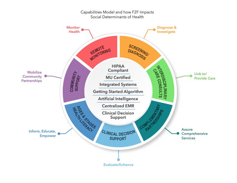 Capabilities Model.png