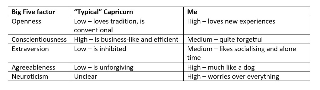 """Table summarising """"typical"""" Capricorns and the author in Big Five traits"""