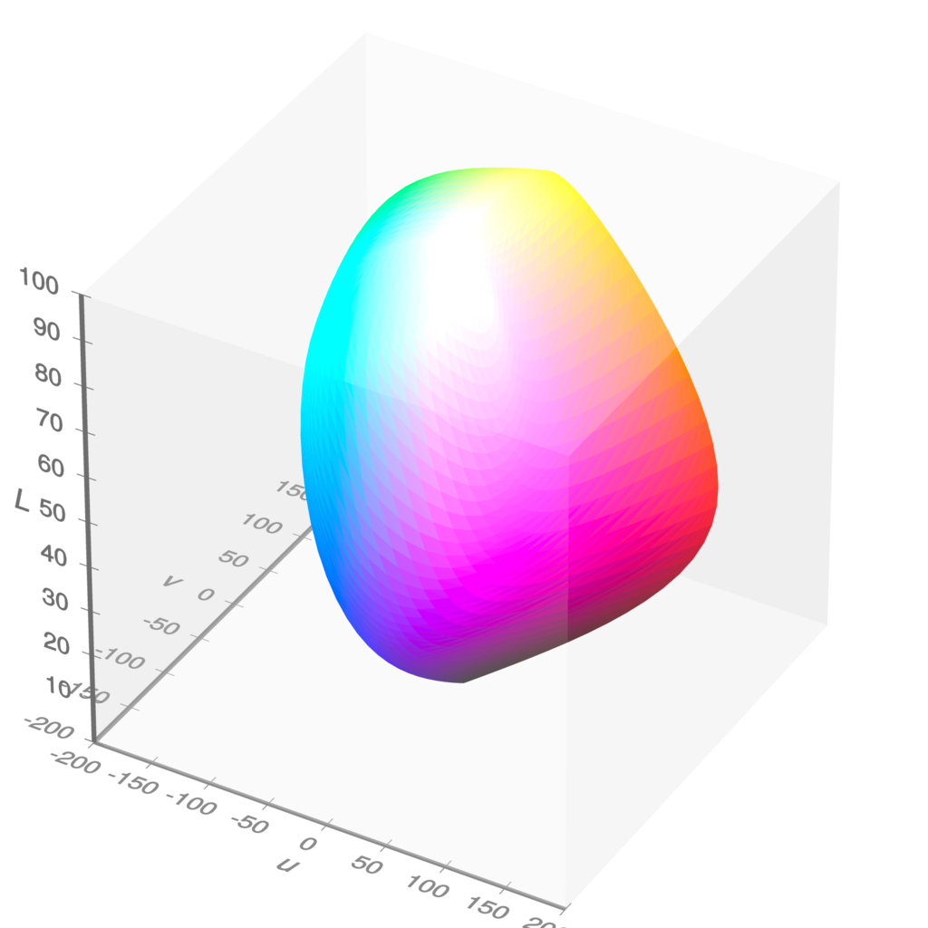 CIELUV colour space (Michael Horvath ( SharkD ), Christoph Lipka,  Visible gamut within CIELUV color space D65 whitepoint mesh ,  CC BY-SA 4.0 )