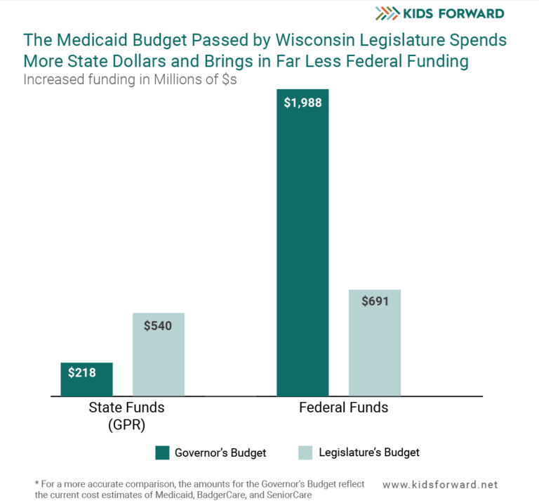 Source: Wisconsin Budget Project