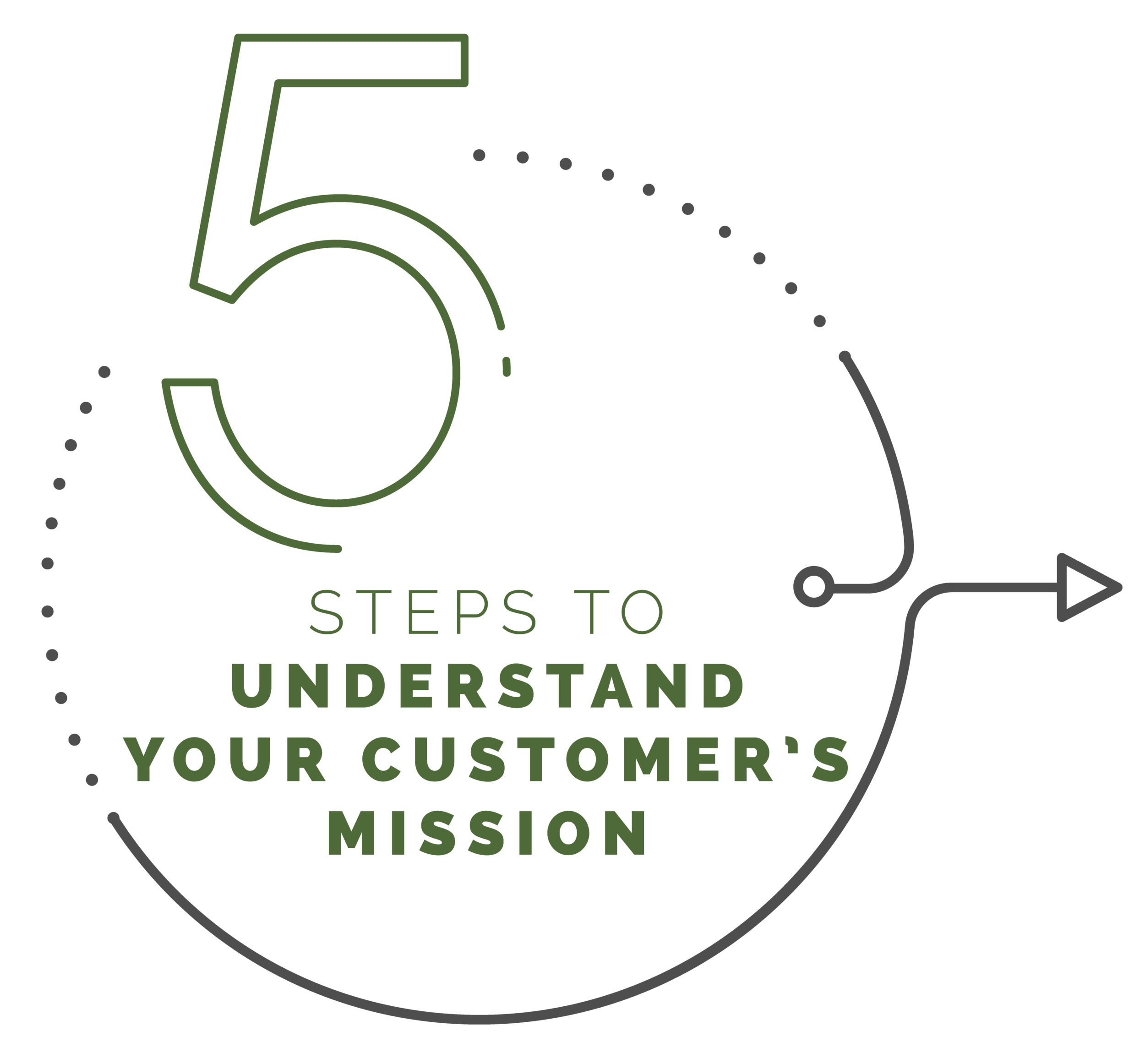 5 steps to understand your customer's mission.