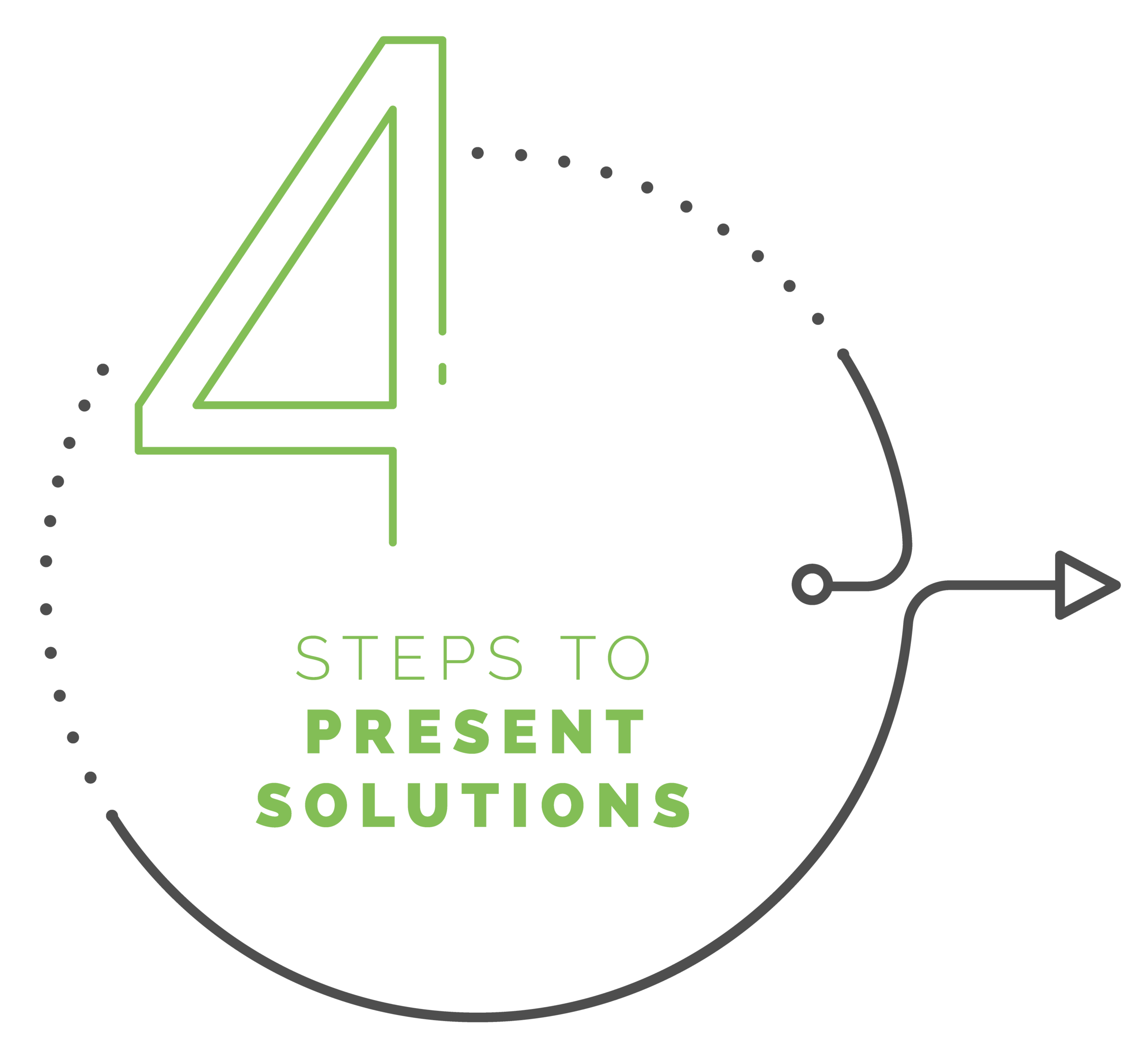 4 steps to present solutions.