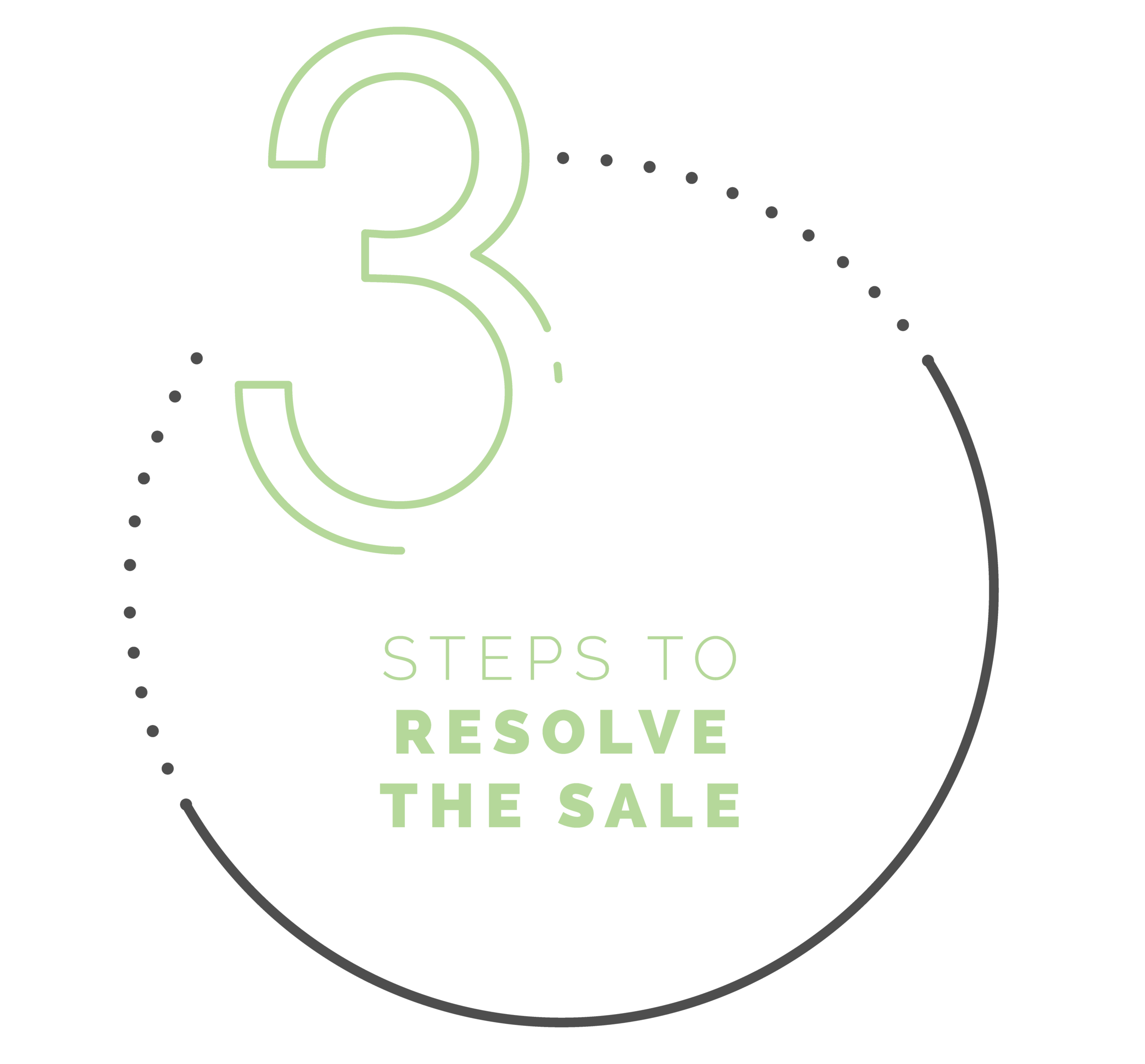3 steps to resolve the sale.
