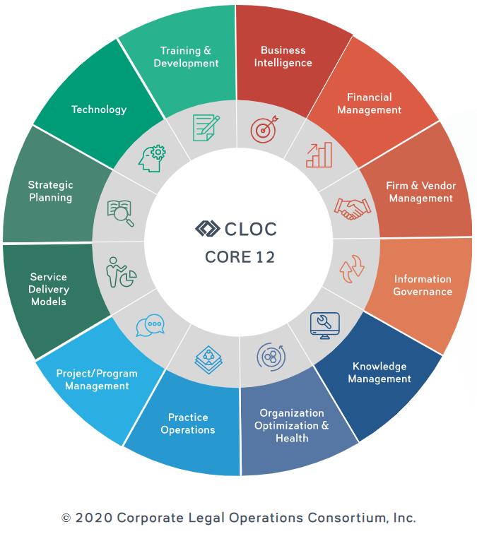 [1]  O CLOC é uma associação global de profissionais de  legal operations  que atuam de forma colaborativa para aprimorar a entrega de serviços jurídicos e estabelecer diretrizes para a área. A instituição foi fundada em 2016 e atualmente é presidida por Mary O´Carroll, Diretora de  Legal Operations  no Google LLC.