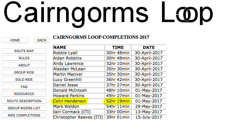 My finishing time at the Cairngorms Loop in May 2017. I finished 10th out of 10 finishers in the group ride (which I appreciate is another way of saying 'I came last') but, overall, 18 riders started so I didn't feel too bad).