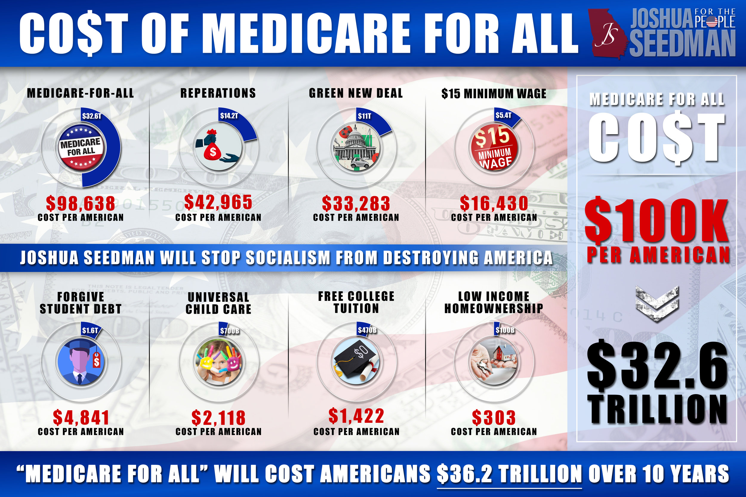 "Cost of ""Medicare for All""  + Click to Enlarge"